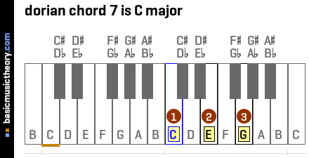 dorian chord 7 is C major