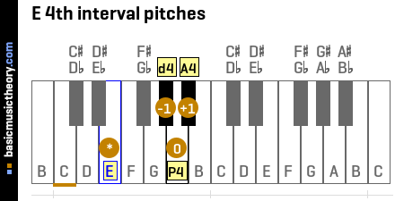 E 4th interval pitches