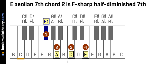 E aeolian 7th chord 2 is F-sharp half-diminished 7th