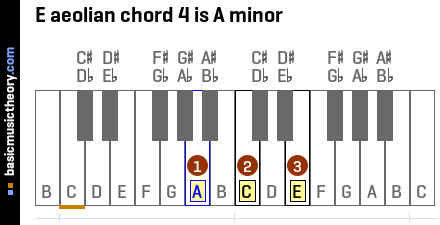 E aeolian chord 4 is A minor