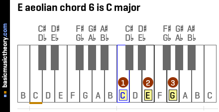 E aeolian chord 6 is C major