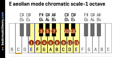 E aeolian mode chromatic scale-1 octave