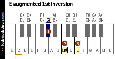 E augmented 1st inversion