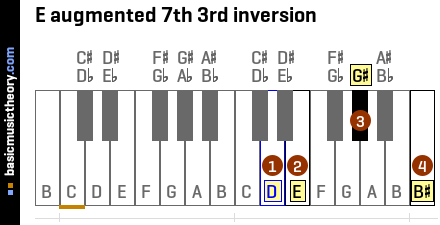 E augmented 7th 3rd inversion