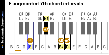 E augmented 7th chord intervals