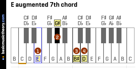 E augmented 7th chord