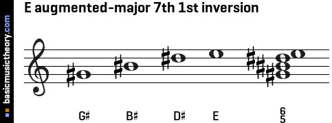 E augmented-major 7th 1st inversion