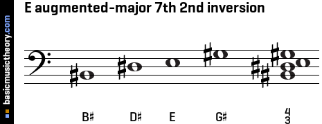 E augmented-major 7th 2nd inversion