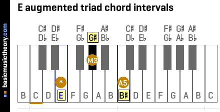 E augmented triad chord intervals