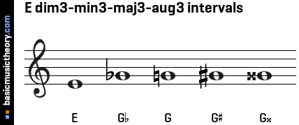 E dim3-min3-maj3-aug3 intervals