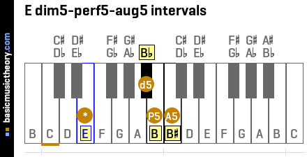 E dim5-perf5-aug5 intervals