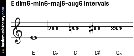 E dim6-min6-maj6-aug6 intervals
