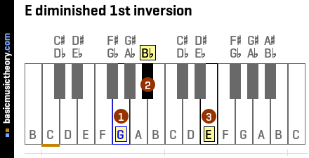 E diminished 1st inversion