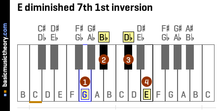 E diminished 7th 1st inversion
