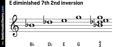 E diminished 7th 2nd inversion