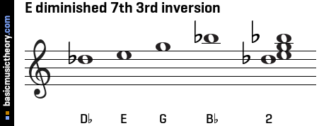 E diminished 7th 3rd inversion