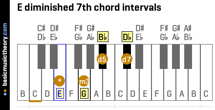 E diminished 7th chord intervals