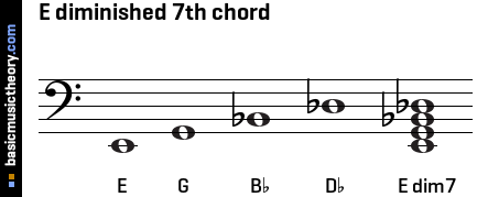 E diminished 7th chord