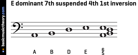 E dominant 7th suspended 4th 1st inversion