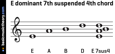 E dominant 7th suspended 4th chord