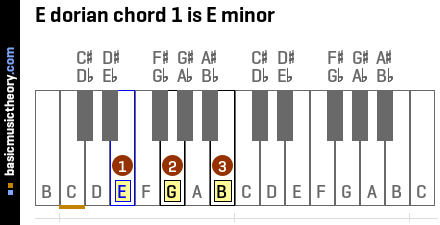 E dorian chord 1 is E minor