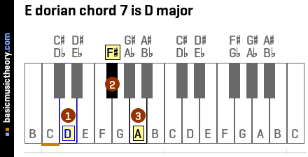 E dorian chord 7 is D major