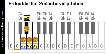 E-double-flat 2nd interval pitches