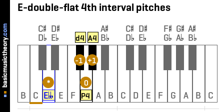 E-double-flat 4th interval pitches