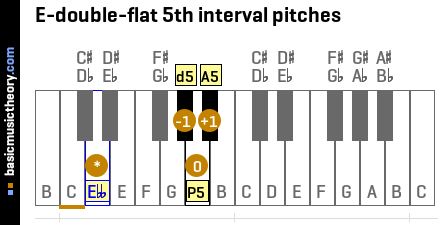 E-double-flat 5th interval pitches