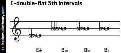 E-double-flat 5th intervals