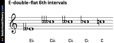 E-double-flat 6th intervals