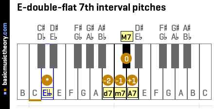 E-double-flat 7th interval pitches