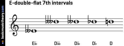 E-double-flat 7th intervals