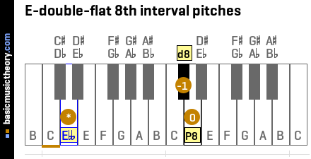 E-double-flat 8th interval pitches