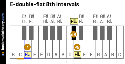 E-double-flat 8th intervals