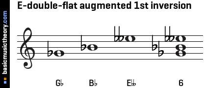 E-double-flat augmented 1st inversion
