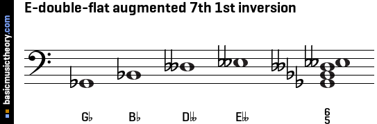E-double-flat augmented 7th 1st inversion