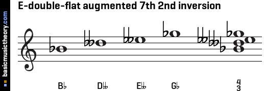E-double-flat augmented 7th 2nd inversion