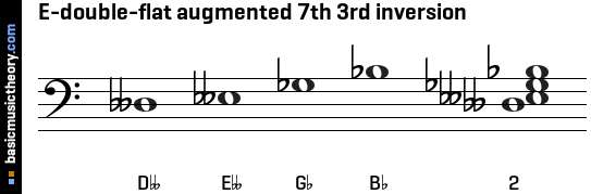 E-double-flat augmented 7th 3rd inversion