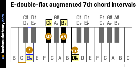 E-double-flat augmented 7th chord intervals
