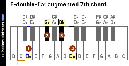 E-double-flat augmented 7th chord