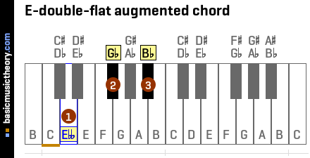E-double-flat augmented chord