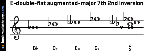 E-double-flat augmented-major 7th 2nd inversion