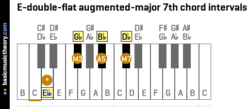 E-double-flat augmented-major 7th chord intervals