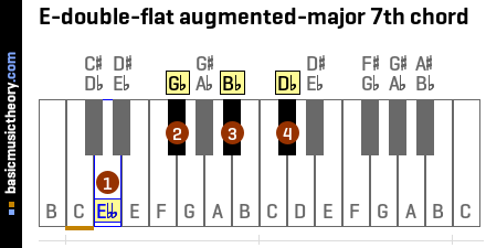 E-double-flat augmented-major 7th chord