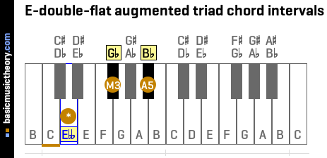 E-double-flat augmented triad chord intervals
