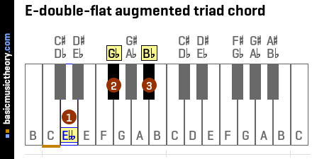 E-double-flat augmented triad chord
