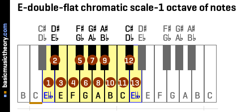 E-double-flat chromatic scale-1 octave of notes