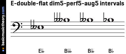 E-double-flat dim5-perf5-aug5 intervals