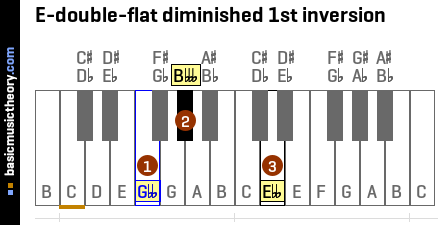 E-double-flat diminished 1st inversion